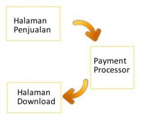 proses penjualan ebook online